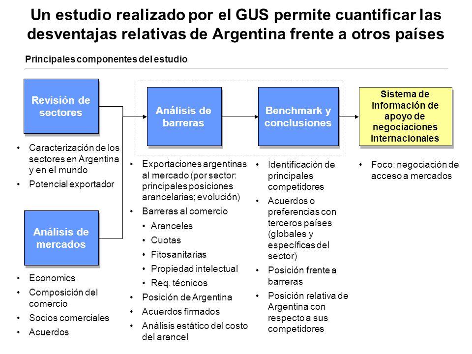 Un estudio realizado por el GUS permite cuantificar las desventajas relativas de Argentina frente a otros países