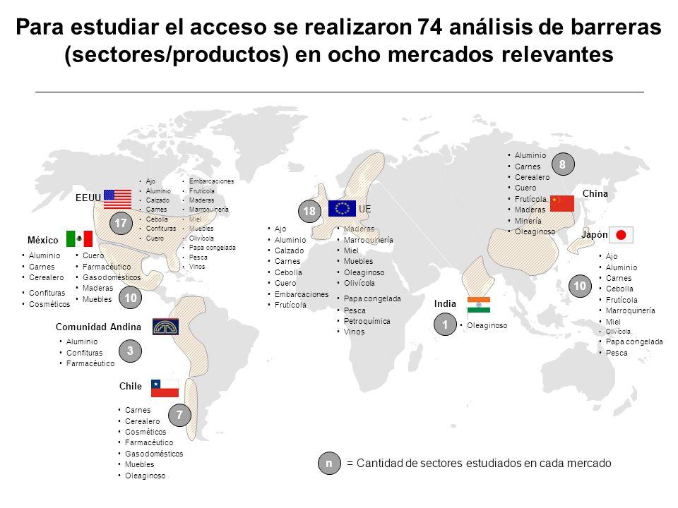 = Cantidad de sectores estudiados en cada mercado