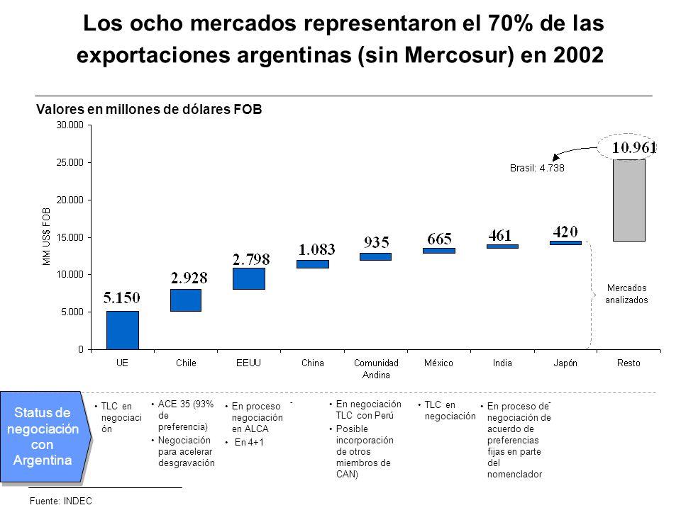 Status de negociación con Argentina