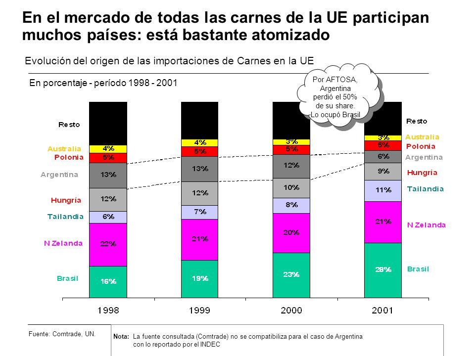 Por AFTOSA, Argentina perdió el 50% de su share.