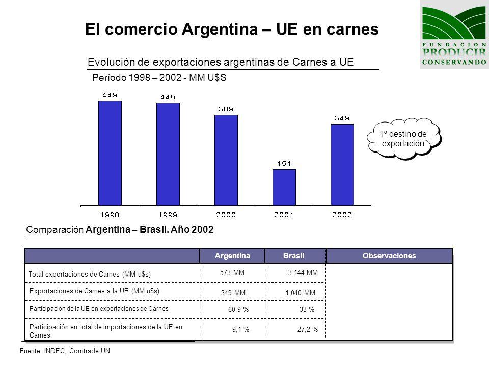 El comercio Argentina – UE en carnes
