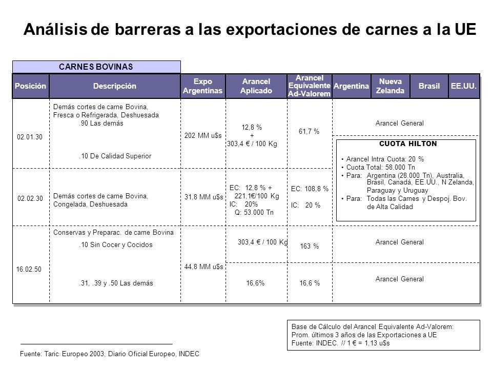 Análisis de barreras a las exportaciones de carnes a la UE