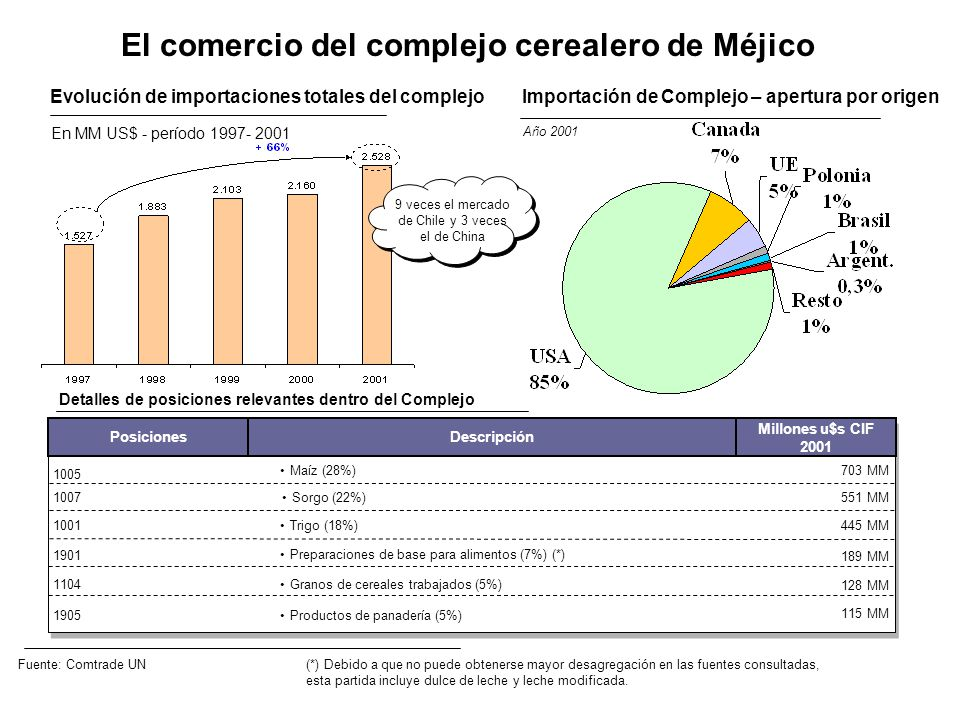 El comercio del complejo cerealero de Méjico