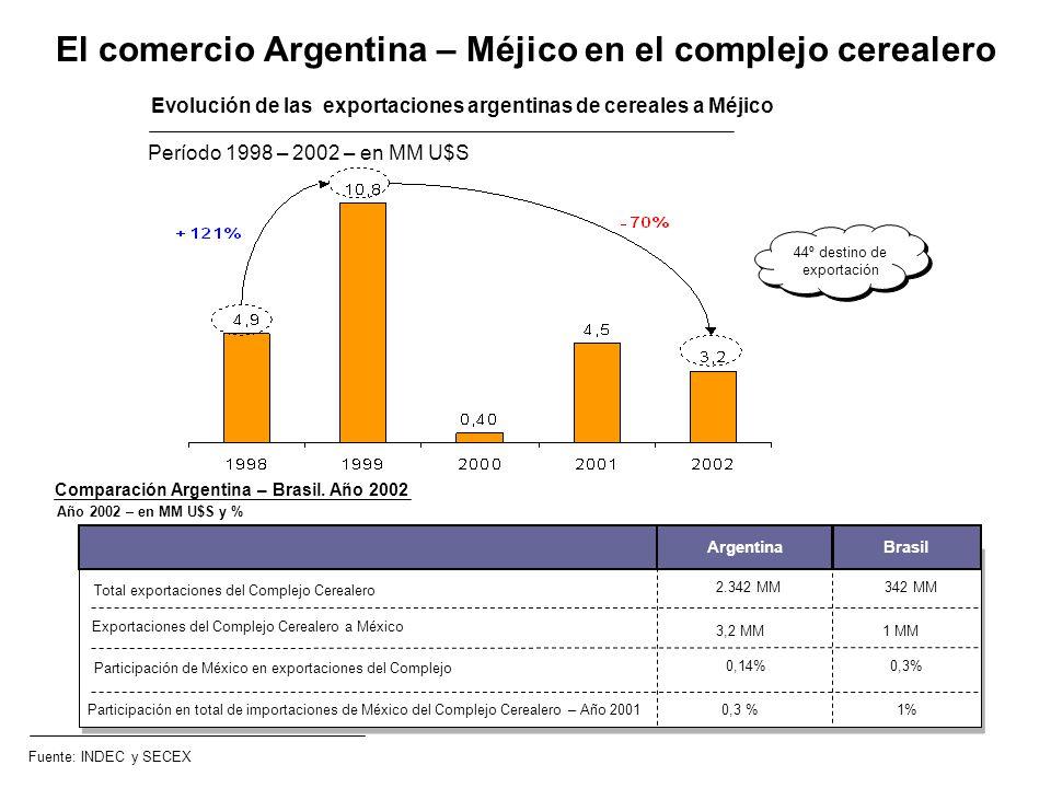 El comercio Argentina – Méjico en el complejo cerealero