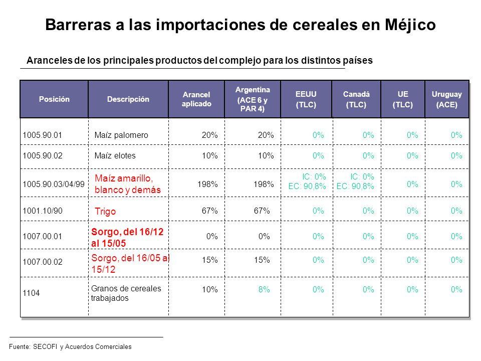 Barreras a las importaciones de cereales en Méjico
