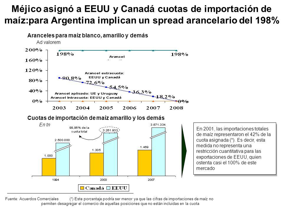 Méjico asignó a EEUU y Canadá cuotas de importación de maíz:para Argentina implican un spread arancelario del 198%