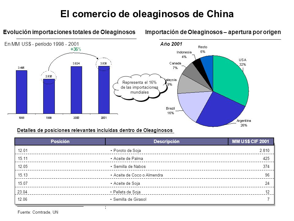El comercio de oleaginosos de China