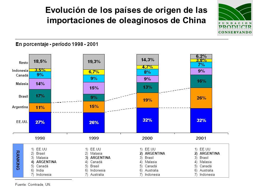 Evolución de los países de origen de las importaciones de oleaginosos de China