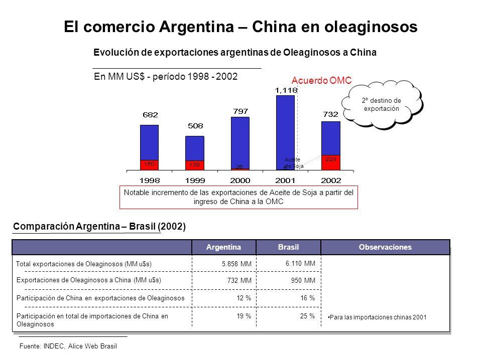 El comercio Argentina – China en oleaginosos