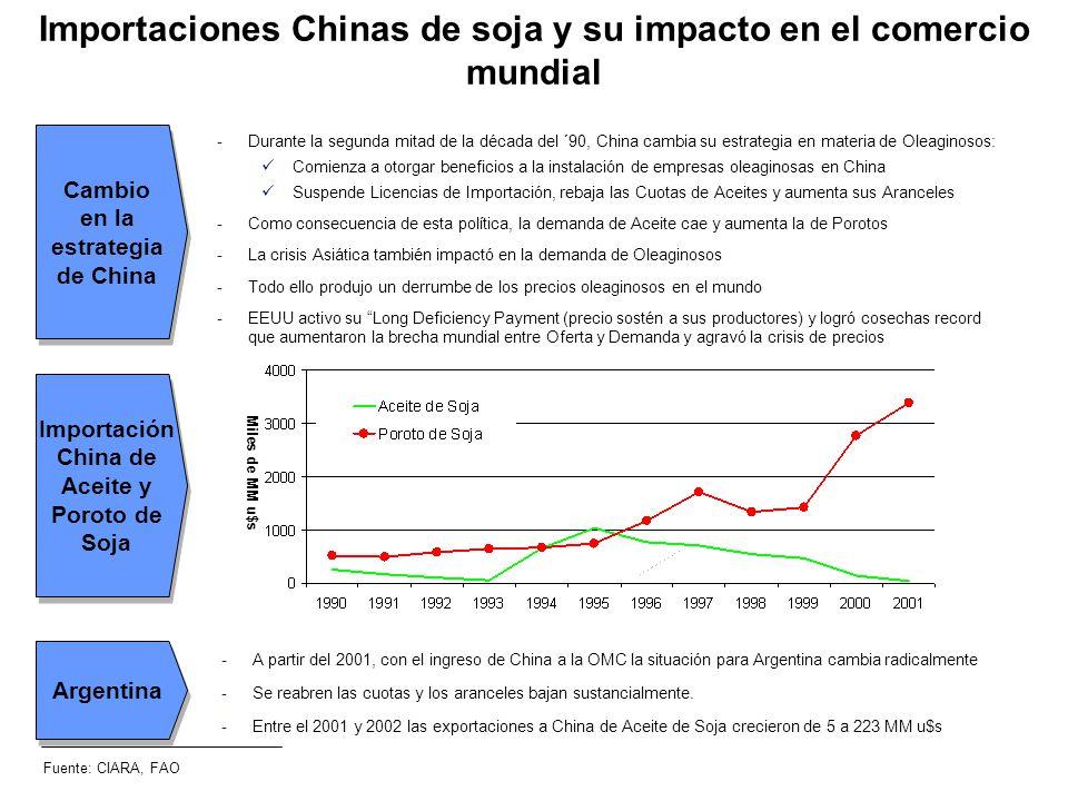 Importaciones Chinas de soja y su impacto en el comercio mundial