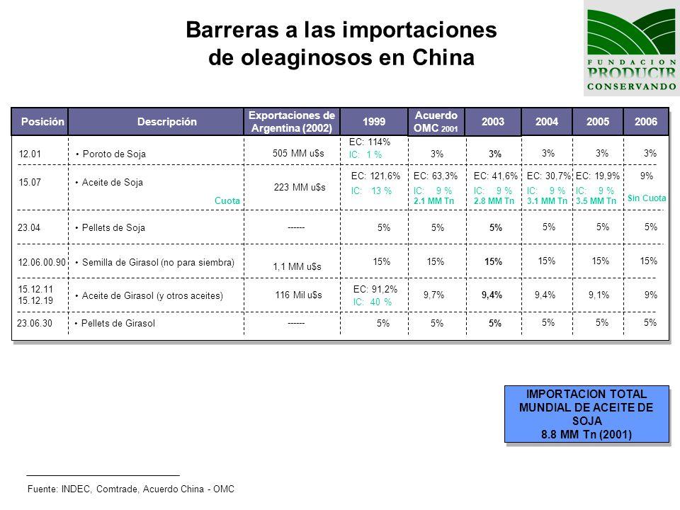Barreras a las importaciones de oleaginosos en China