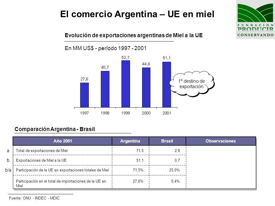 El comercio Argentina – UE en miel