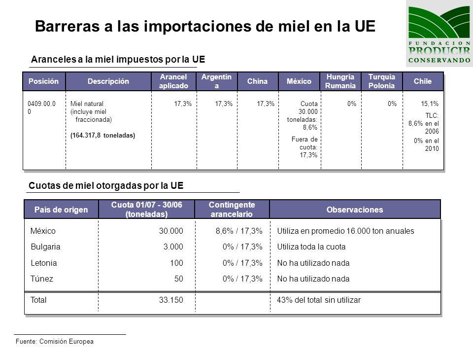 Barreras a las importaciones de miel en la UE