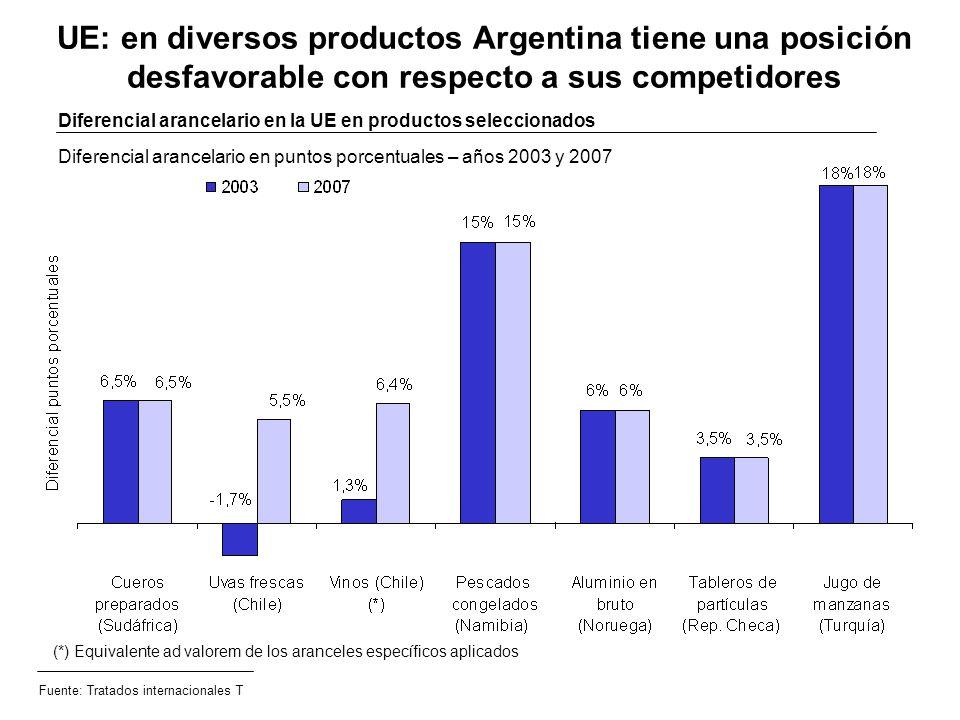 UE: en diversos productos Argentina tiene una posición desfavorable con respecto a sus competidores