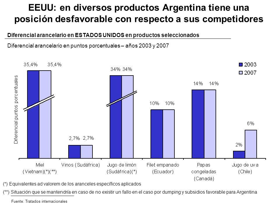 EEUU: en diversos productos Argentina tiene una posición desfavorable con respecto a sus competidores
