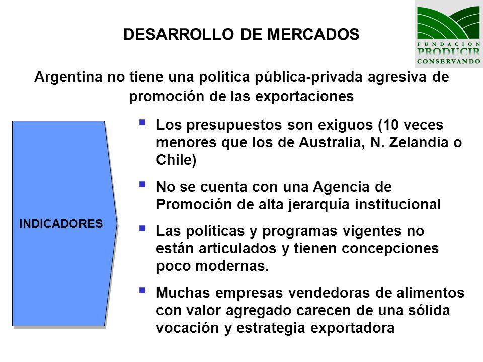 DESARROLLO DE MERCADOS Argentina no tiene una política pública-privada agresiva de promoción de las exportaciones
