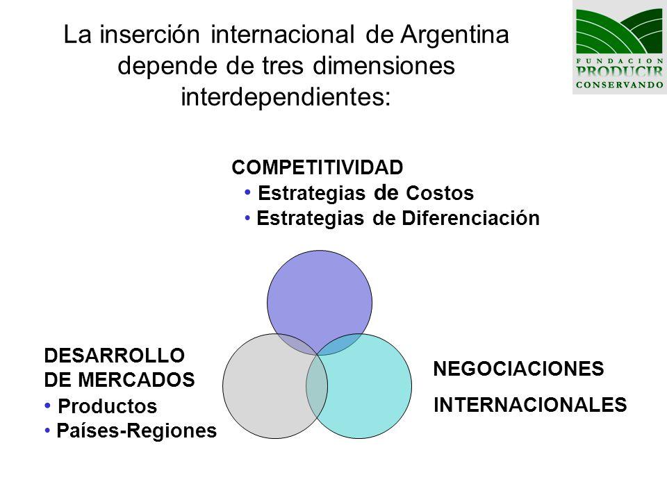 La inserción internacional de Argentina depende de tres dimensiones interdependientes: