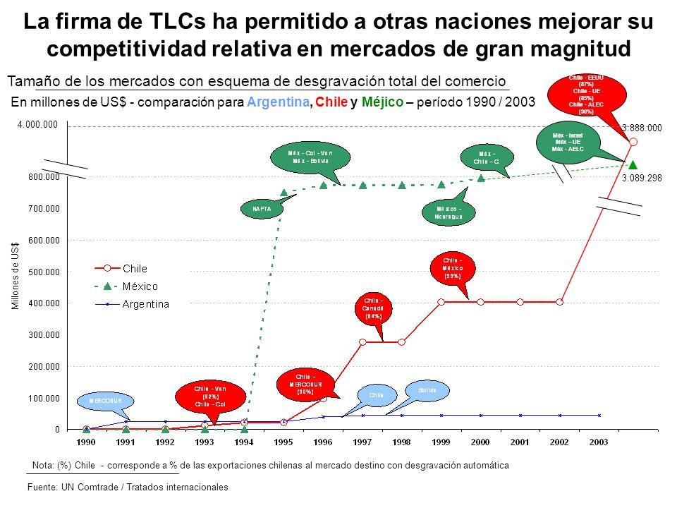 La firma de TLCs ha permitido a otras naciones mejorar su competitividad relativa en mercados de gran magnitud