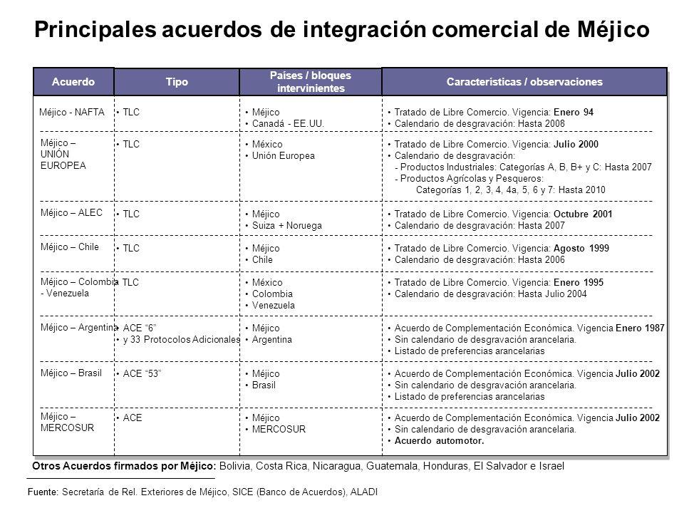 Principales acuerdos de integración comercial de Méjico