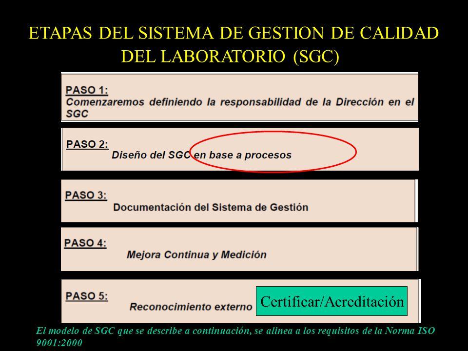 ETAPAS DEL SISTEMA DE GESTION DE CALIDAD DEL LABORATORIO (SGC)