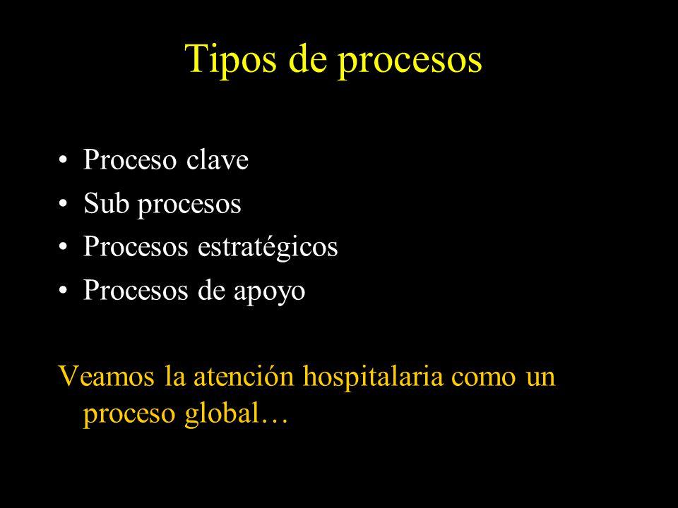 Tipos de procesos Proceso clave Sub procesos Procesos estratégicos