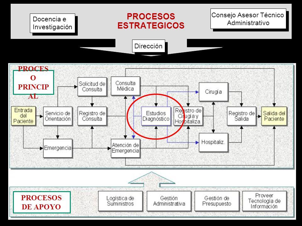 PROCESOS ESTRATEGICOS