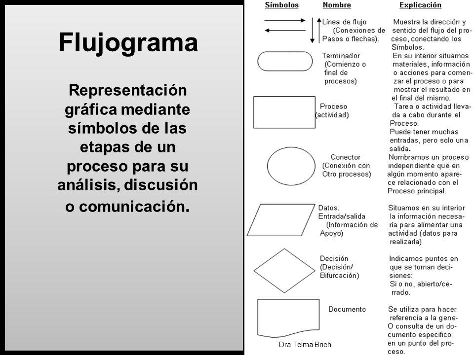 Flujograma Representación gráfica mediante símbolos de las etapas de un proceso para su análisis, discusión o comunicación.