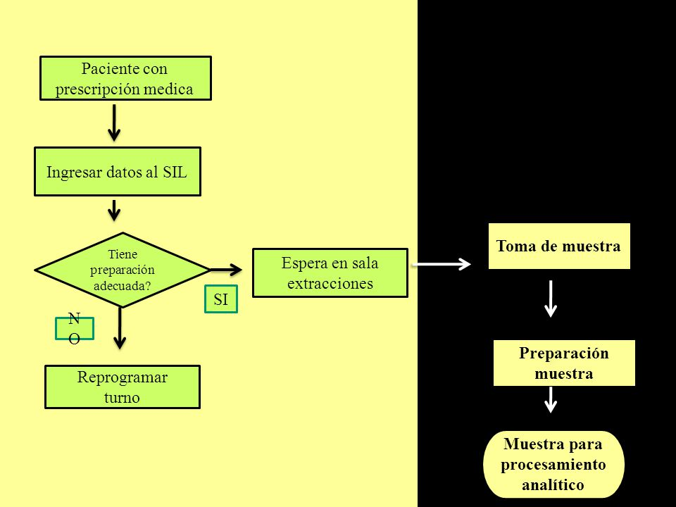 Muestra para procesamiento analítico