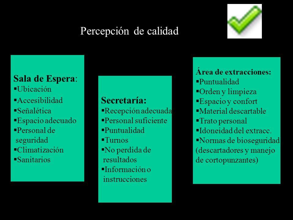 Percepción de calidad Sala de Espera: Secretaría: