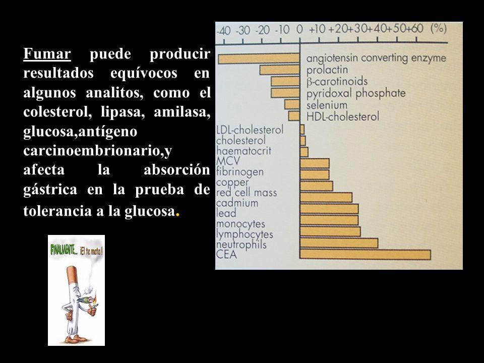 Fumar puede producir resultados equívocos en algunos analitos, como el colesterol, lipasa, amilasa, glucosa,antígeno carcinoembrionario,y afecta la absorción gástrica en la prueba de tolerancia a la glucosa.
