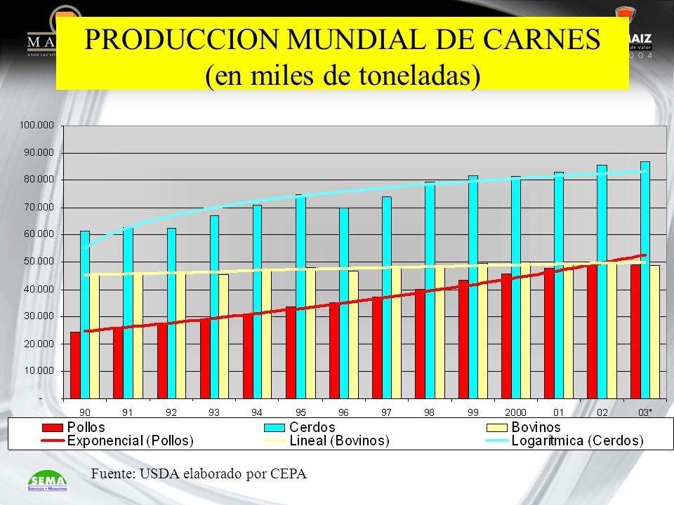 PRODUCCION MUNDIAL DE CARNES (en miles de toneladas)