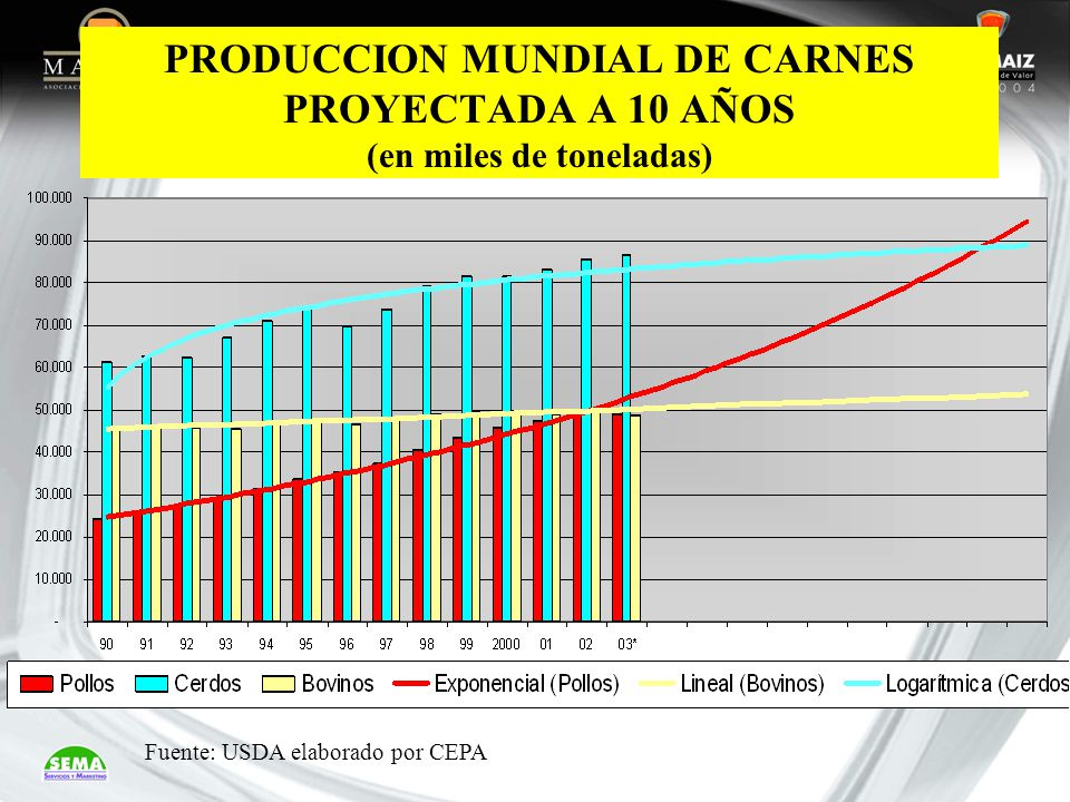 PRODUCCION MUNDIAL DE CARNES PROYECTADA A 10 AÑOS (en miles de toneladas)