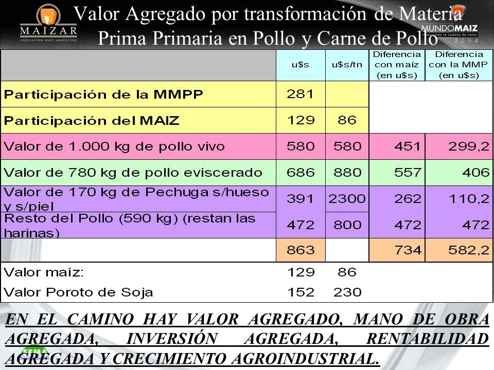 Valor Agregado por transformación de Materia Prima Primaria en Pollo y Carne de Pollo