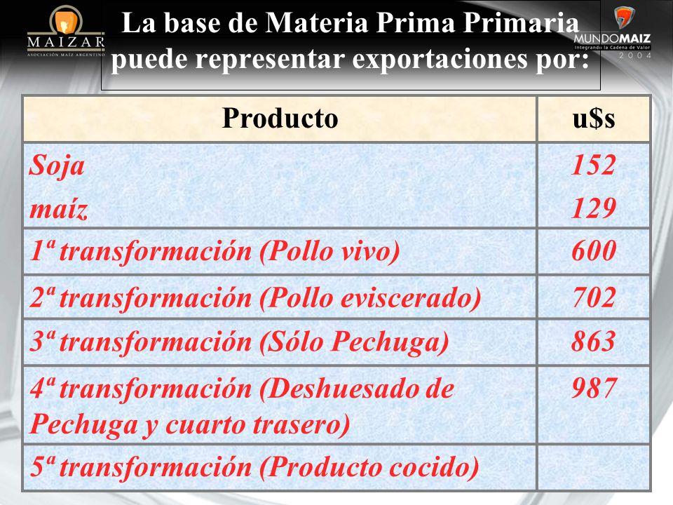 La base de Materia Prima Primaria puede representar exportaciones por: