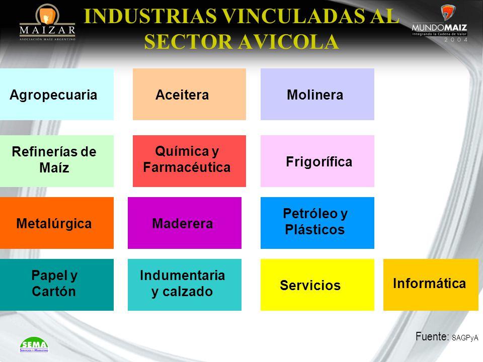 INDUSTRIAS VINCULADAS AL SECTOR AVICOLA