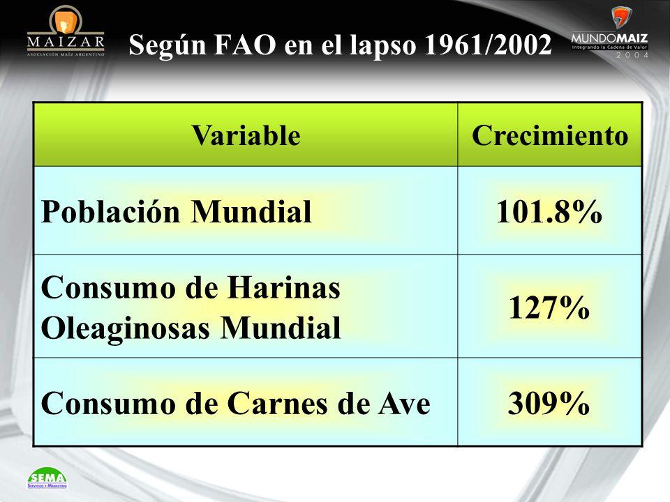 Consumo de Harinas Oleaginosas Mundial 127%