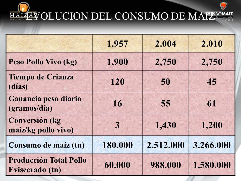 EVOLUCION DEL CONSUMO DE MAIZ