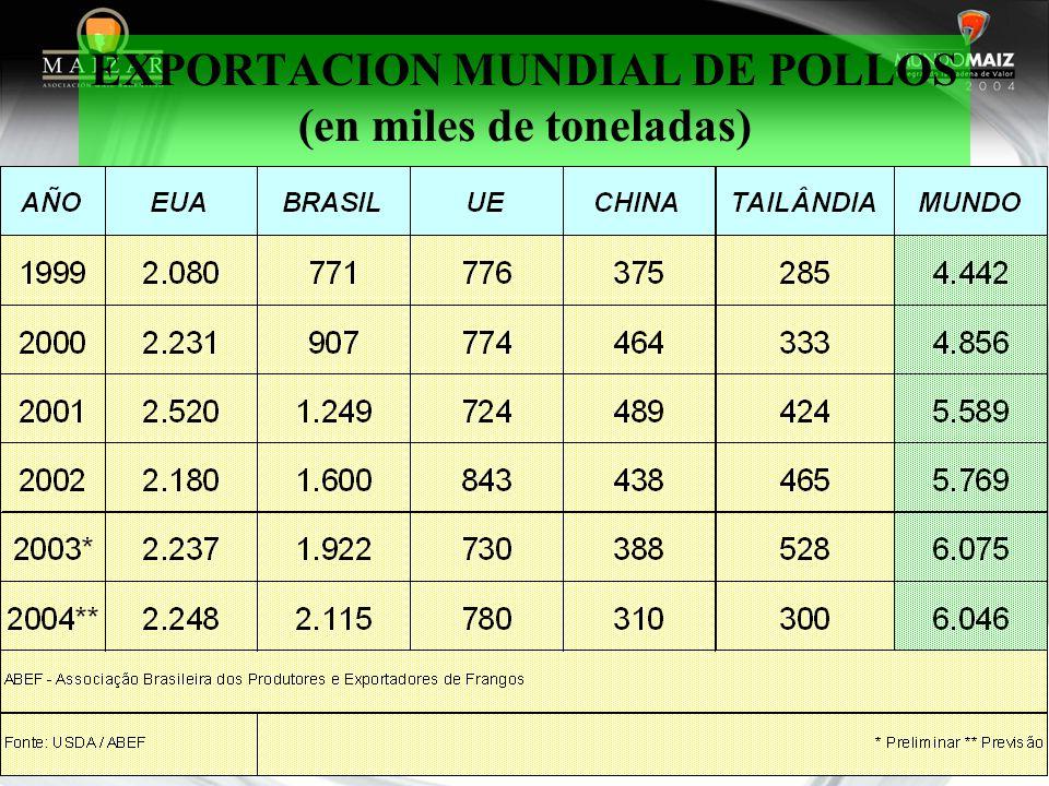 EXPORTACION MUNDIAL DE POLLOS (en miles de toneladas)