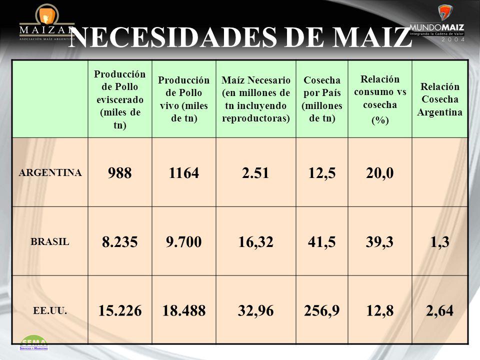 NECESIDADES DE MAIZ Producción de Pollo eviscerado (miles de tn) Producción de Pollo vivo (miles de tn)
