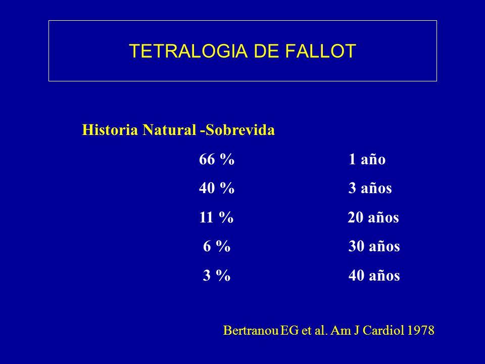 TETRALOGIA DE FALLOT Historia Natural -Sobrevida 66 % 1 año