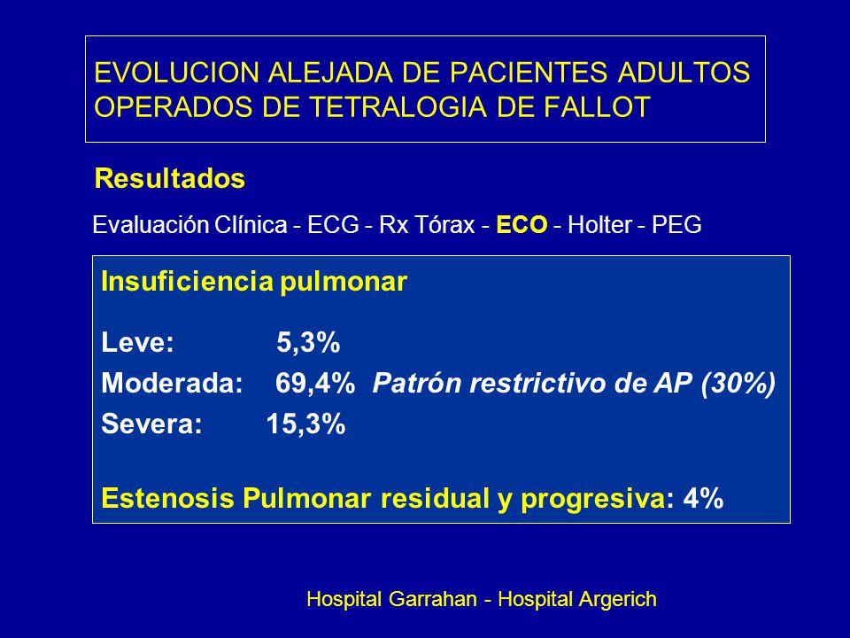 Insuficiencia pulmonar Leve: 5,3%