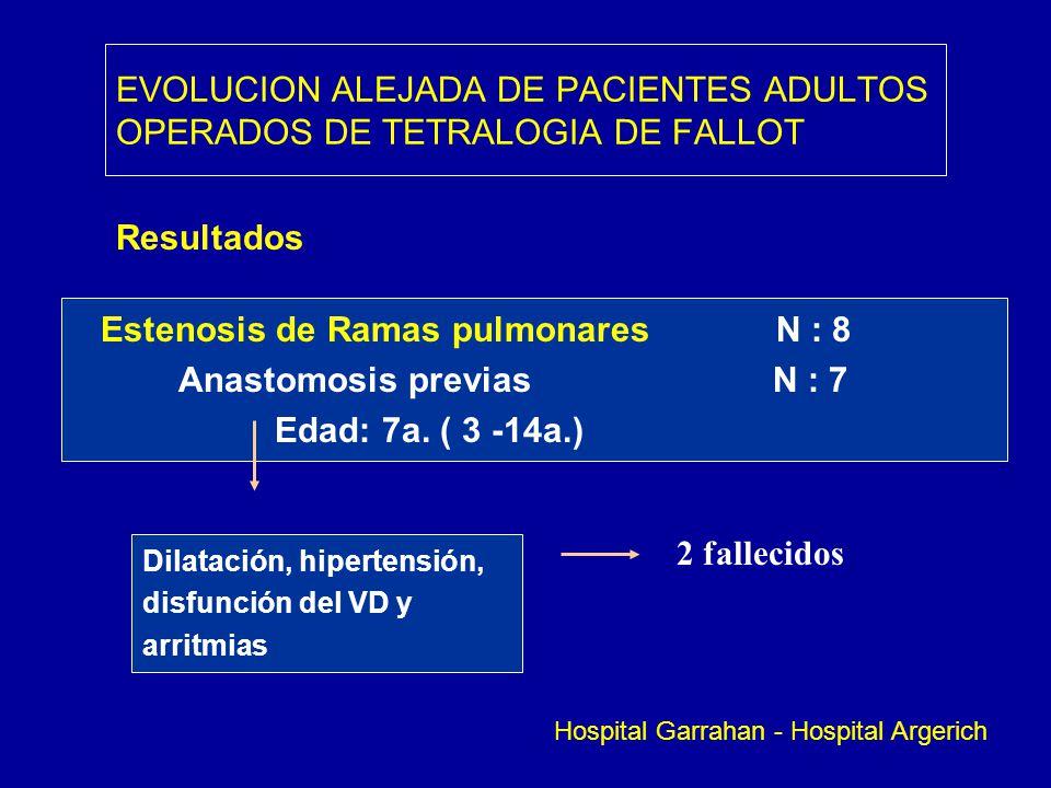 Estenosis de Ramas pulmonares N : 8 Anastomosis previas N : 7