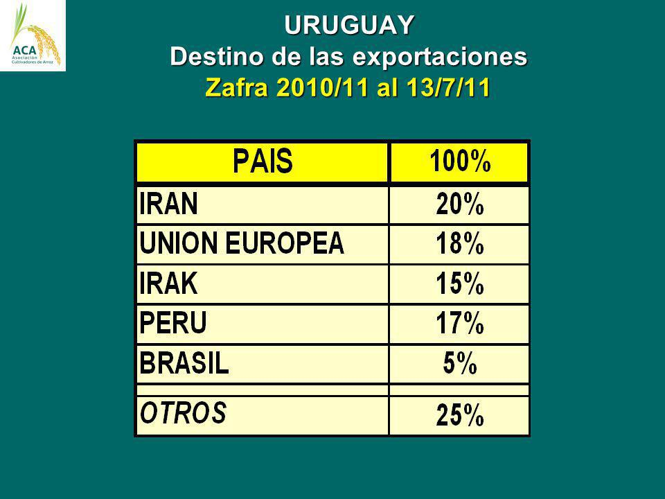 URUGUAY Destino de las exportaciones Zafra 2010/11 al 13/7/11