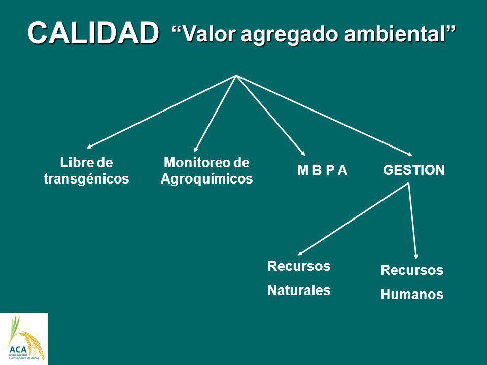 Valor agregado ambiental Monitoreo de Agroquímicos