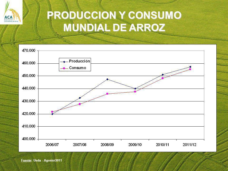 PRODUCCION Y CONSUMO MUNDIAL DE ARROZ