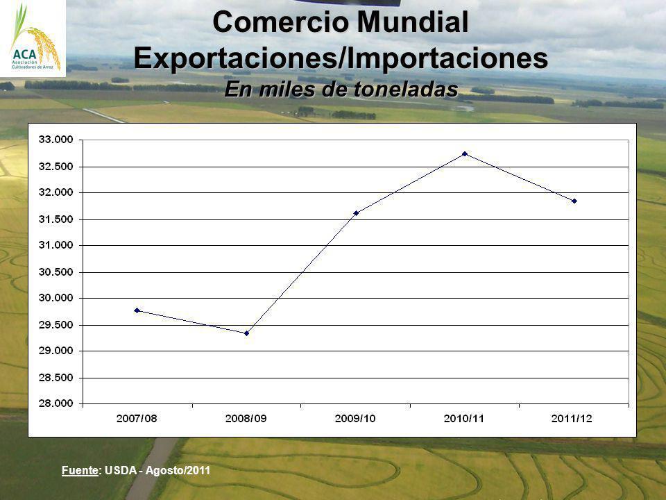 Comercio Mundial Exportaciones/Importaciones