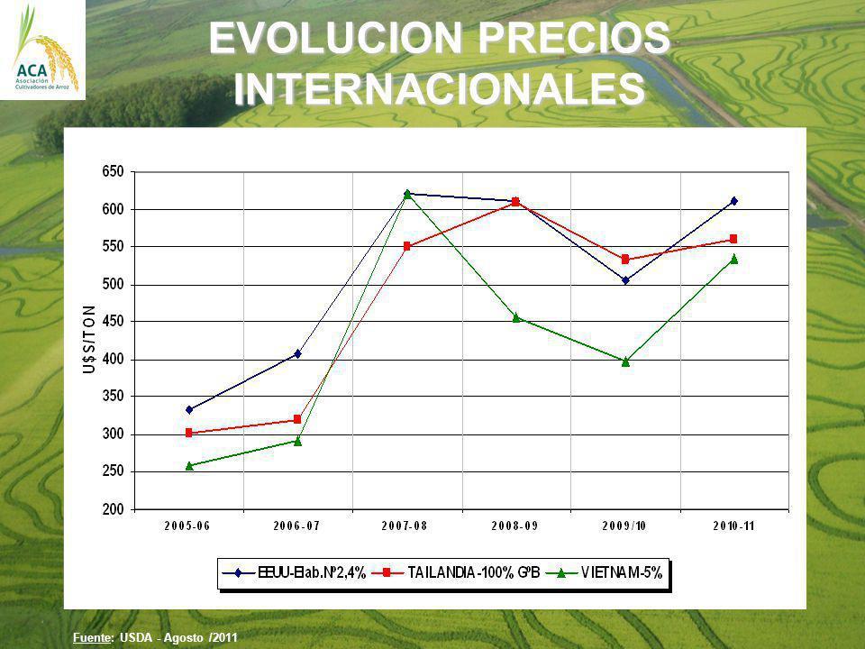 EVOLUCION PRECIOS INTERNACIONALES