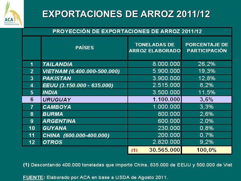EXPORTACIONES DE ARROZ 2011/12