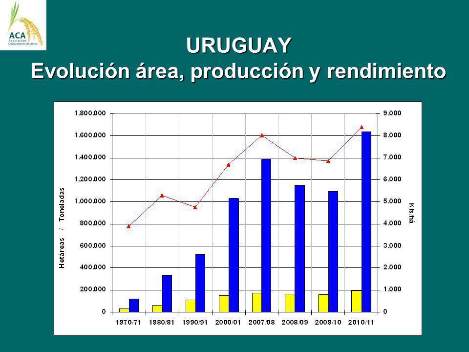 URUGUAY Evolución área, producción y rendimiento