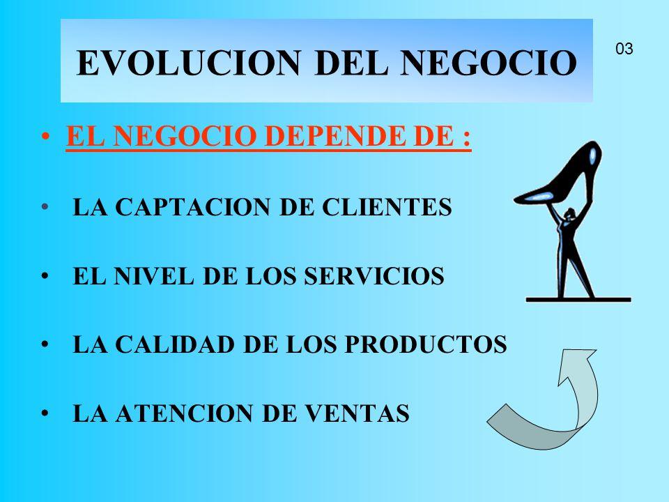 EVOLUCION DEL NEGOCIO EL NEGOCIO DEPENDE DE : LA CAPTACION DE CLIENTES